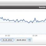 6 Besuche und Seitenaufrufe bis Ende Mai 2012