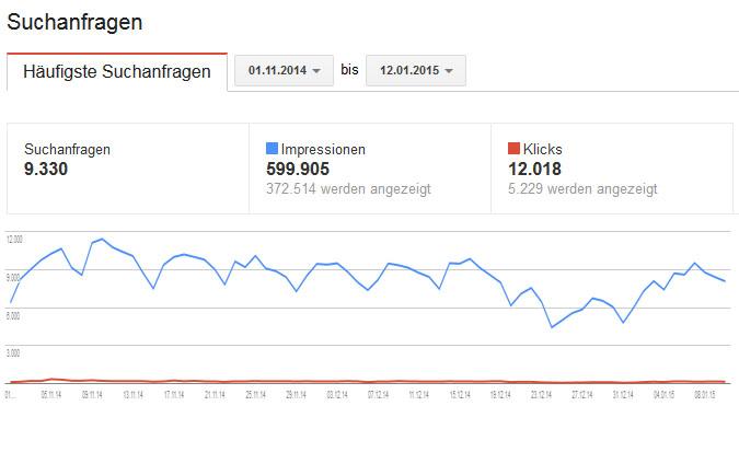 Google Suchanfragen November, Dezember 2014, Januar 2015