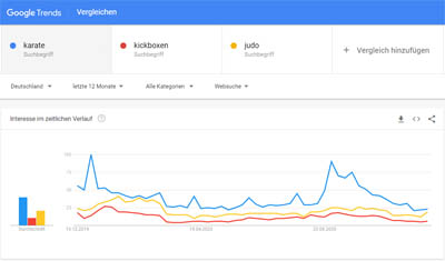 karate-google-trends