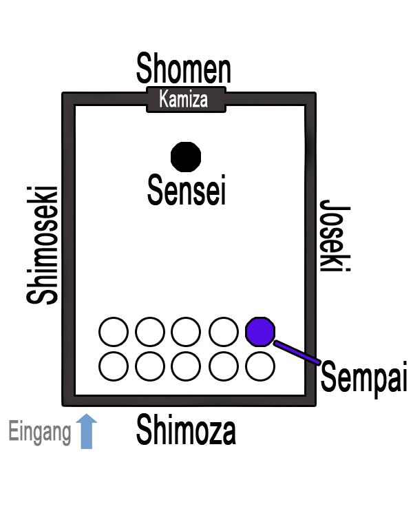dojo-aufbau-schematisch