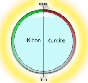Kihon Kumite